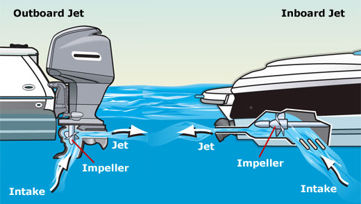 Inboard Vs  Outboard Engines